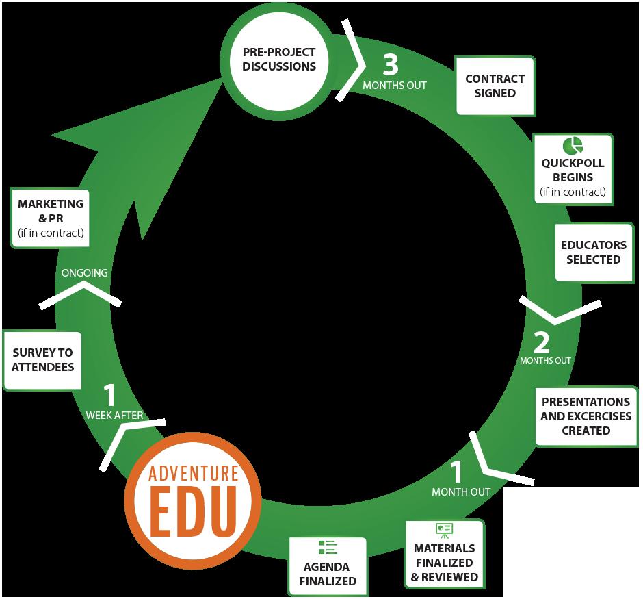 edu-project-timline-circle